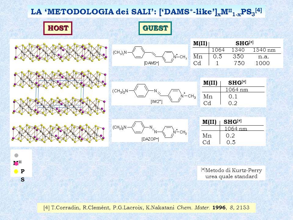 LA 'METODOLOGIA dei SALI': ['DAMS+-like']xMII1-xPS3[4]